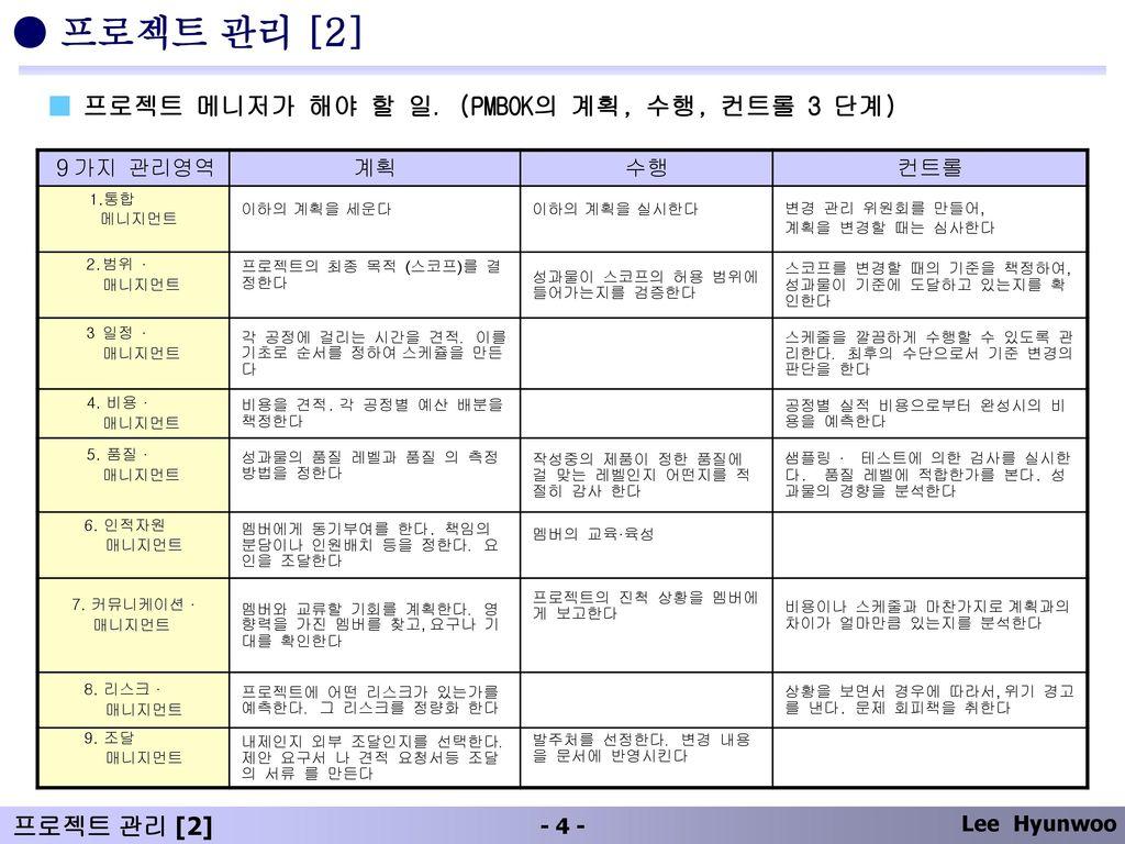 ● 프로젝트 관리 [2] ■ 프로젝트 메니저가 해야 할 일.(PMBOK의 계획, 수행, 컨트롤 3 단계) 9가지 관리영역 계획
